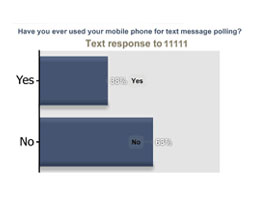 Text Message (SMS) Polling